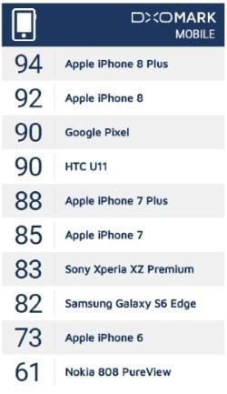 DxOMark iPhone8シリーズのスコア