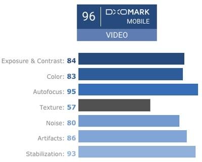 DxOMarkGooglePixel2VideoScore
