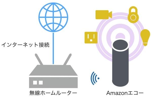 SmartHomeHubWithAmazonEchoPlus